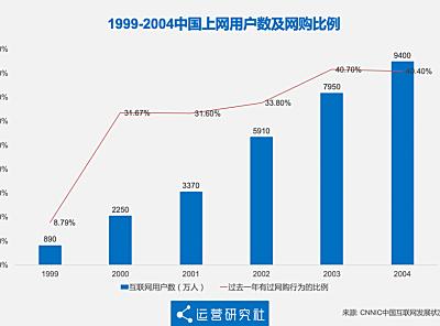 淘宝的18岁,一部中国电商发展史